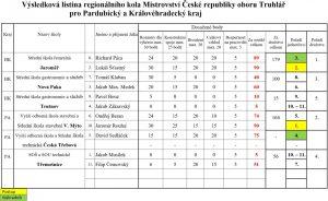 Truhlářská soutěž regionální kolo pro Pardubický a Královéhradecký kraj
